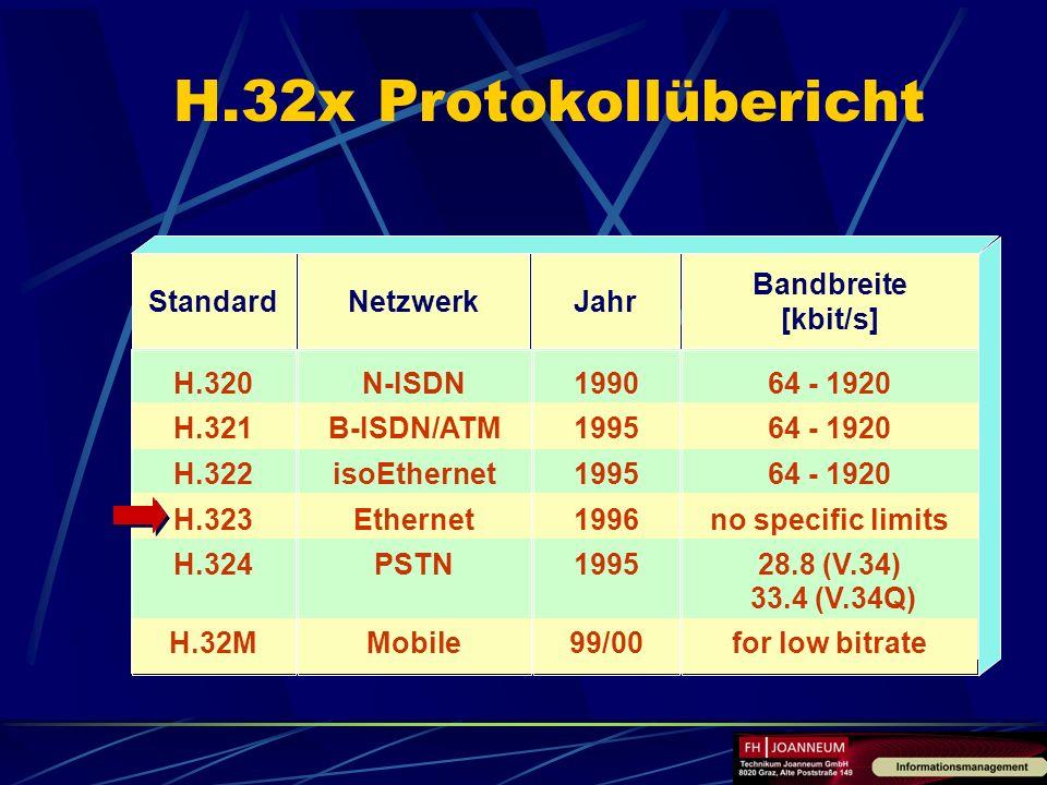 H.32x Protokollübericht Standard Netzwerk Jahr Bandbreite [kbit/s]